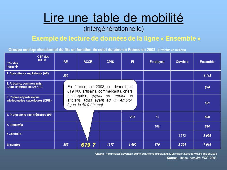 Lire une table de mobilité (intergénérationnelle) Exemple de lecture de données de la ligne « Ensemble » CSP des fils  CSP des Pères  AEACCECPISPIEm
