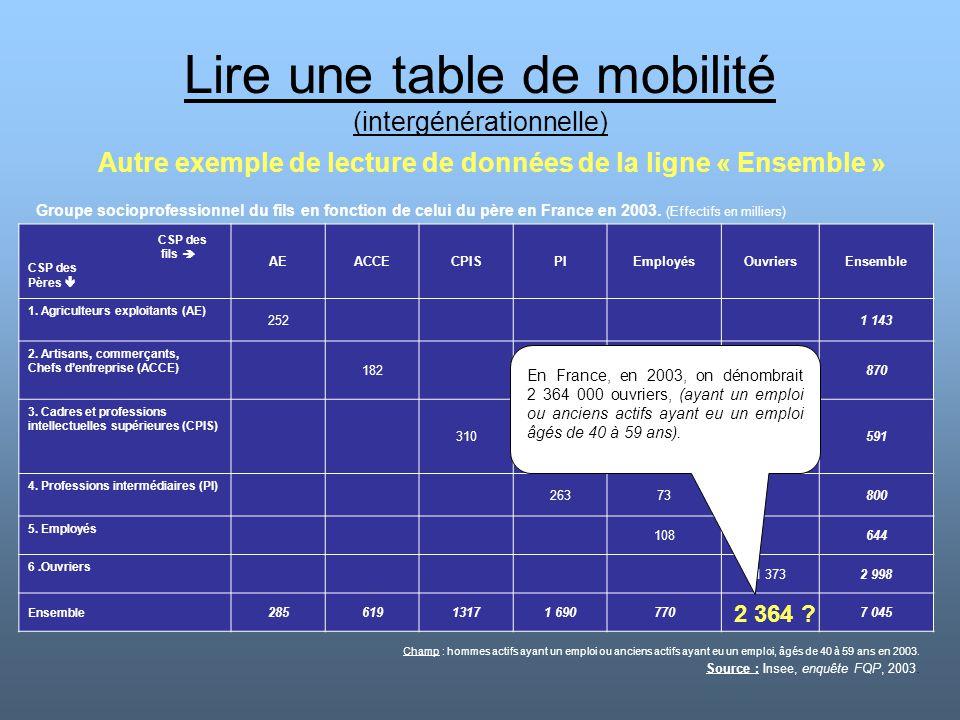 Lire une table de mobilité (intergénérationnelle) Autre exemple de lecture de données de la ligne « Ensemble » CSP des fils  CSP des Pères  AEACCECP