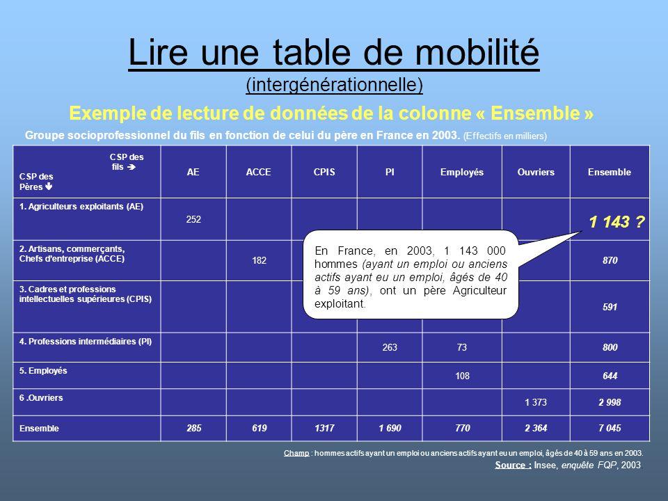 Lire une table de mobilité (intergénérationnelle) Exemple de lecture de données de la colonne « Ensemble » CSP des fils  CSP des Pères  AEACCECPISPI