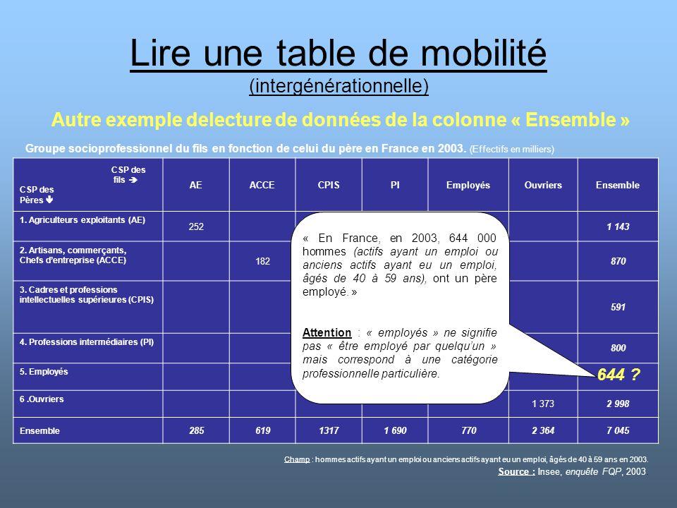 Lire une table de mobilité (intergénérationnelle) CSP des fils  CSP des Pères  AEACCECPISPIEmployésOuvriersEnsemble 1. Agriculteurs exploitants (AE)