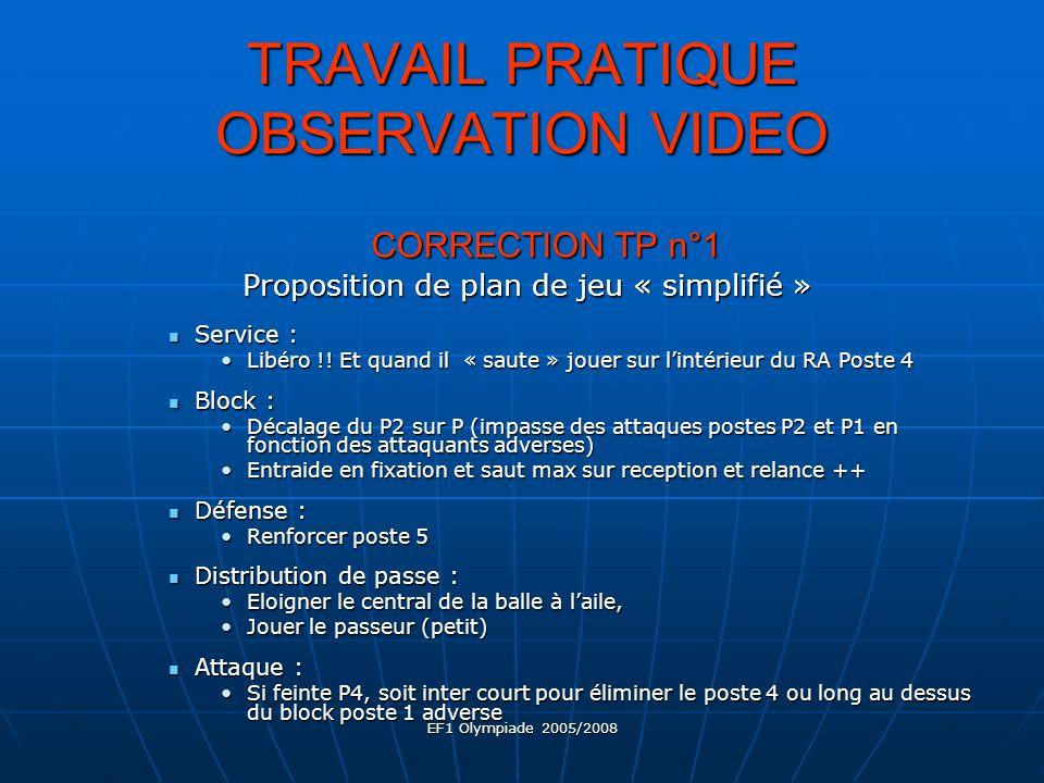 EF1 Olympiade 2005/2008 TRAVAIL PRATIQUE OBSERVATION VIDEO CORRECTION TP n°1 Proposition de plan de jeu « simplifié » Proposition de plan de jeu « simplifié » Service : Service : Libéro !.