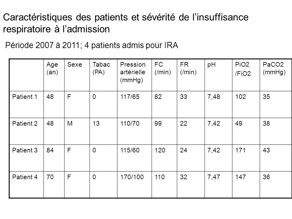 Caractéristiques des patients et sévérité de l'insuffisance respiratoire à l'admission Age (an) SexeTabac (PA) Pression artérielle (mmHg) FC (/min) FR
