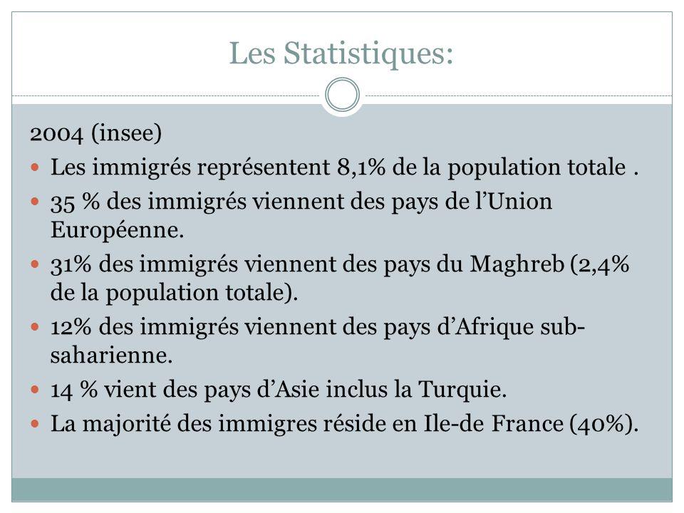 Les Statistiques: 2004 (insee) Les immigrés représentent 8,1% de la population totale. 35 % des immigrés viennent des pays de l'Union Européenne. 31%