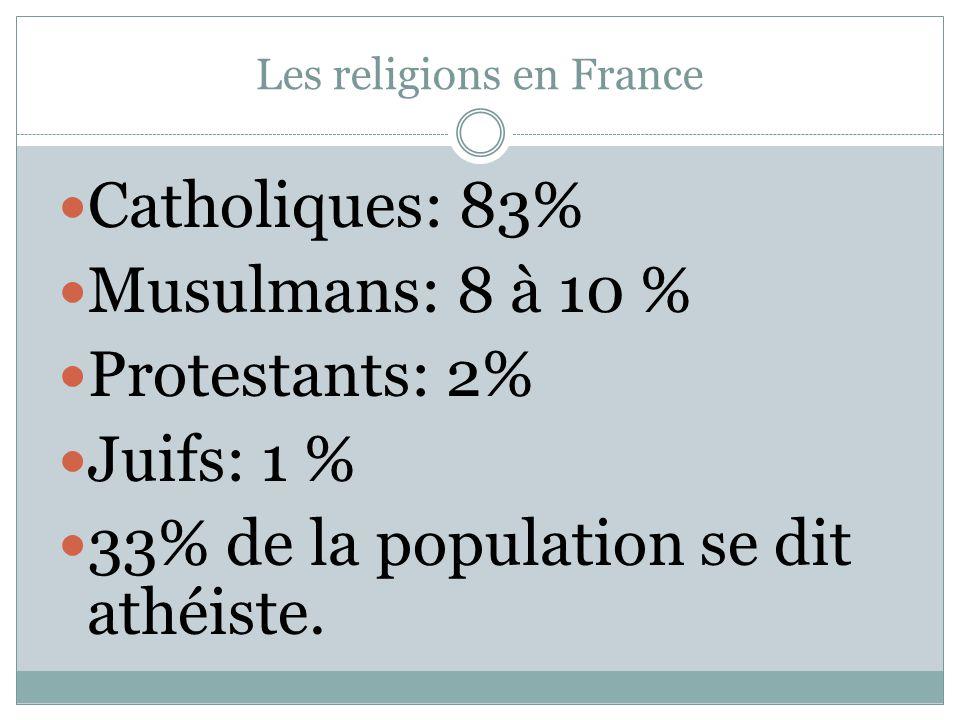Les religions en France Catholiques: 83% Musulmans: 8 à 10 % Protestants: 2% Juifs: 1 % 33% de la population se dit athéiste.