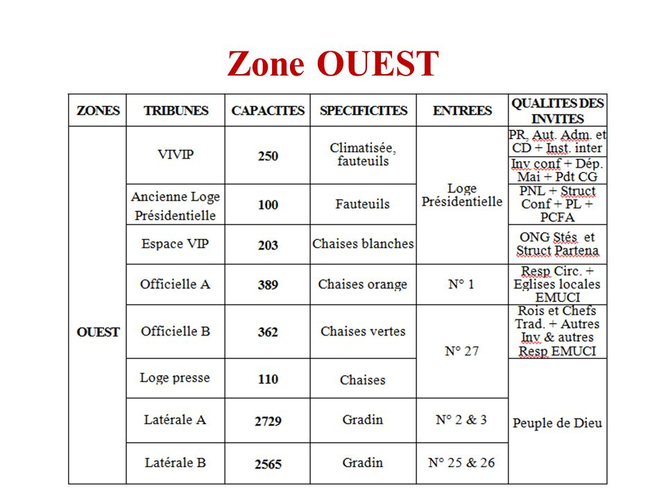 Zone OUEST