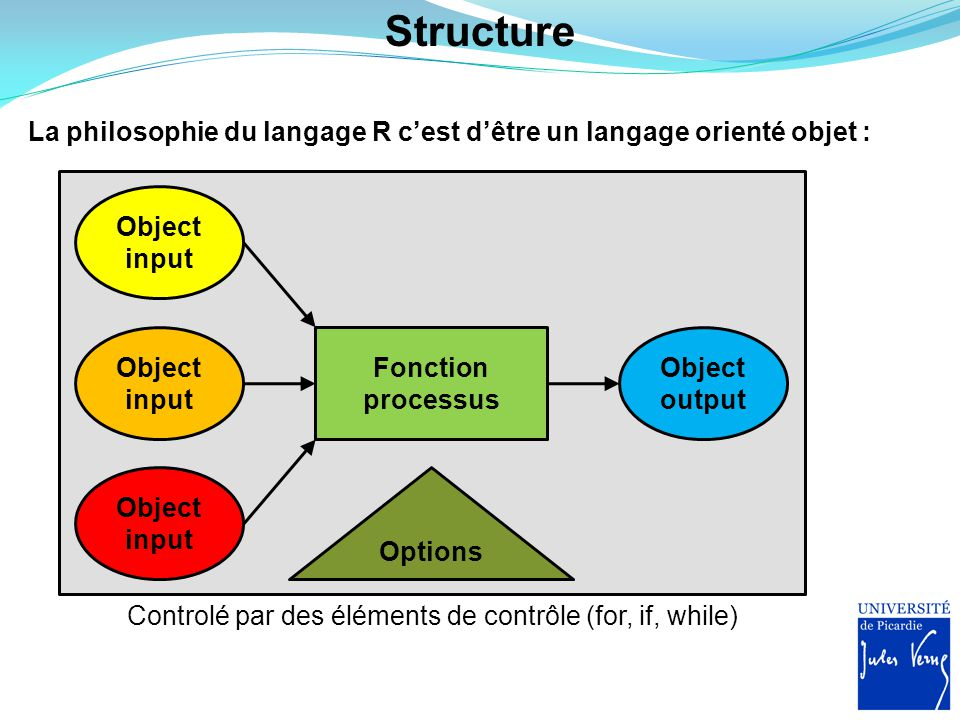 Controlé par des éléments de contrôle (for, if, while) Fonction processus Structure Object input Object output Object input Object input Options La ph