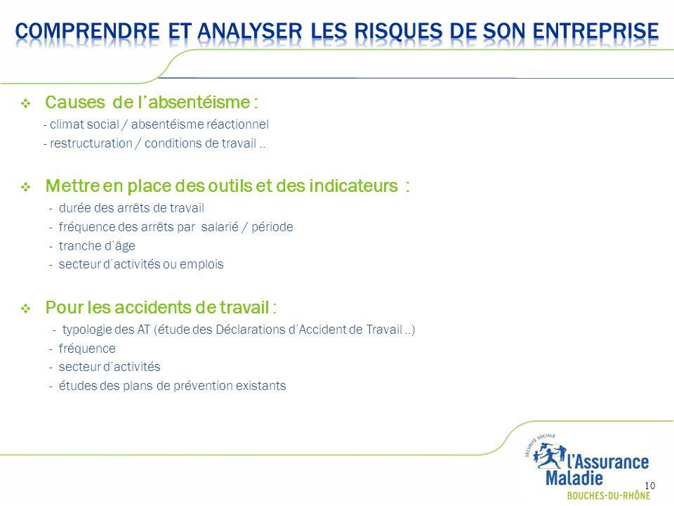  Causes de l'absentéisme : - climat social / absentéisme réactionnel - restructuration / conditions de travail..  Mettre en place des outils et des