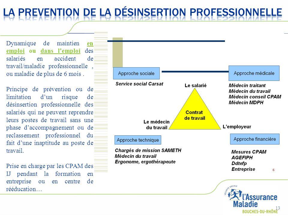 13 Dynamique de maintien en emploi ou dans l'emploi des salariés en accident de travail/maladie professionnelle, ou maladie de plus de 6 mois. Princip