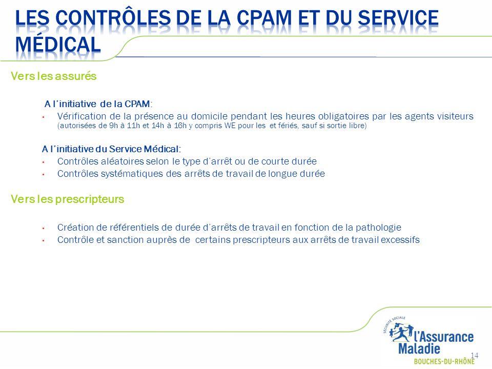 Vers les assurés A l'initiative de la CPAM: Vérification de la présence au domicile pendant les heures obligatoires par les agents visiteurs (autorisé