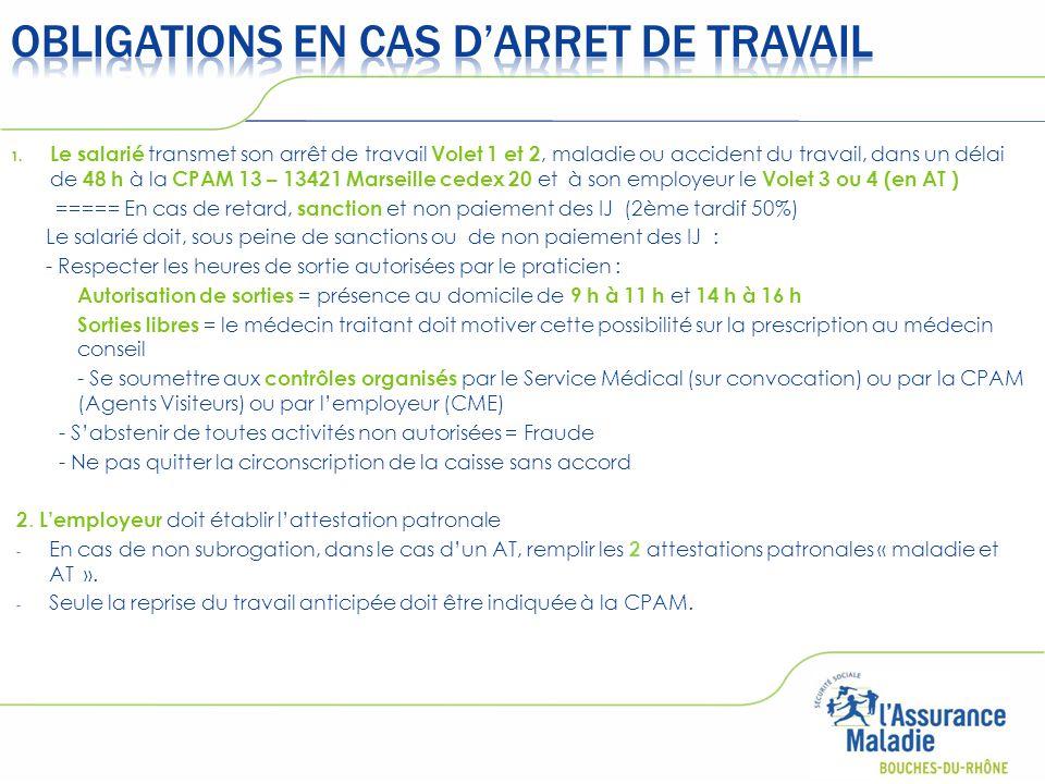 1. Le salarié transmet son arrêt de travail Volet 1 et 2, maladie ou accident du travail, dans un délai de 48 h à la CPAM 13 – 13421 Marseille cedex 2