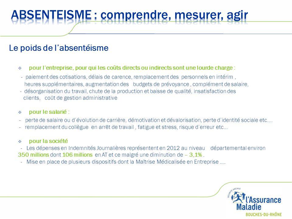  Causes de l'absentéisme : - climat social / absentéisme réactionnel - restructuration / conditions de travail..