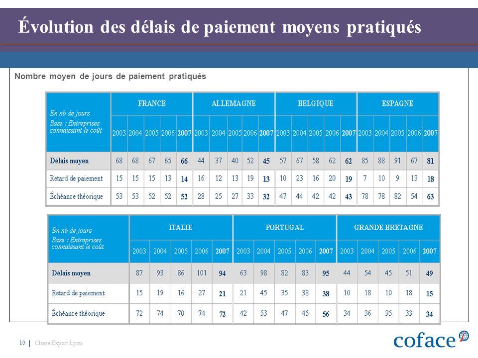 Classe Export Lyon 10 Nombre moyen de jours de paiement pratiqués Évolution des délais de paiement moyens pratiqués