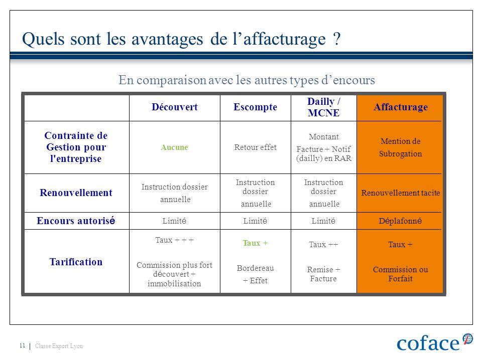 Classe Export Lyon 11 Quels sont les avantages de l'affacturage ? En comparaison avec les autres types d'encours DécouvertEscompte Dailly / MCNE Affac