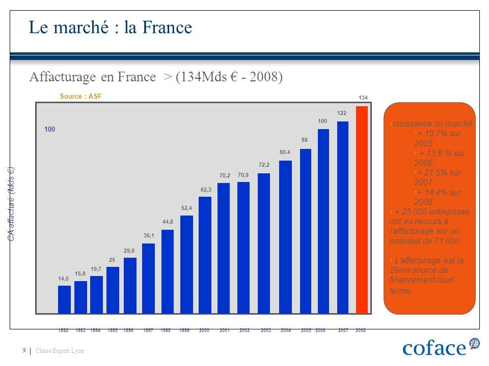 Classe Export Lyon 9 Affacturage en France > (134Mds € - 2008) 1992 1993 1994 1995 1996 1997 1998 1999 2000 2001 2002 2003 2004 2005 2006 2007 2008 CA