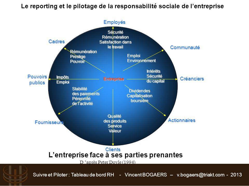 Suivre et Piloter : Tableau de bord RH - Vincent BOGAERS – v.bogaers@triakt.com - 2013 Le reporting et le pilotage de la responsabilité sociale de l'e