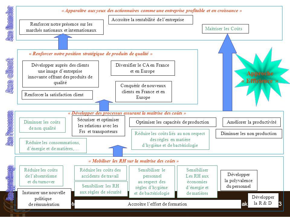 Suivre et Piloter : Tableau de bord RH - Vincent BOGAERS – v.bogaers@triakt.com - 2013 Accroître la rentabilité de l'entreprise Renforcer notre présen