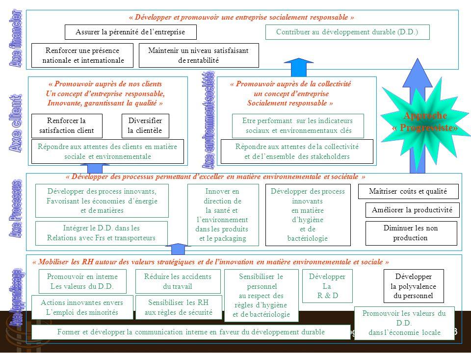 Suivre et Piloter : Tableau de bord RH - Vincent BOGAERS – v.bogaers@triakt.com - 2013 « Développer et promouvoir une entreprise socialement responsab