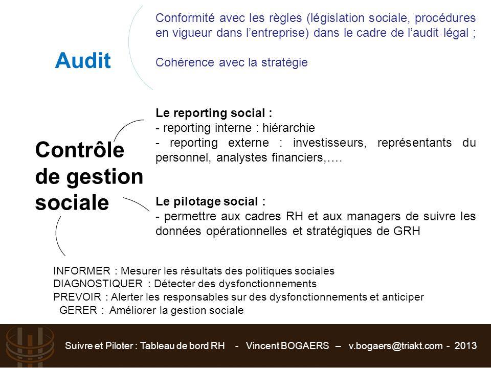 Suivre et Piloter : Tableau de bord RH - Vincent BOGAERS – v.bogaers@triakt.com - 2013 Audit Conformité avec les règles (législation sociale, procédur