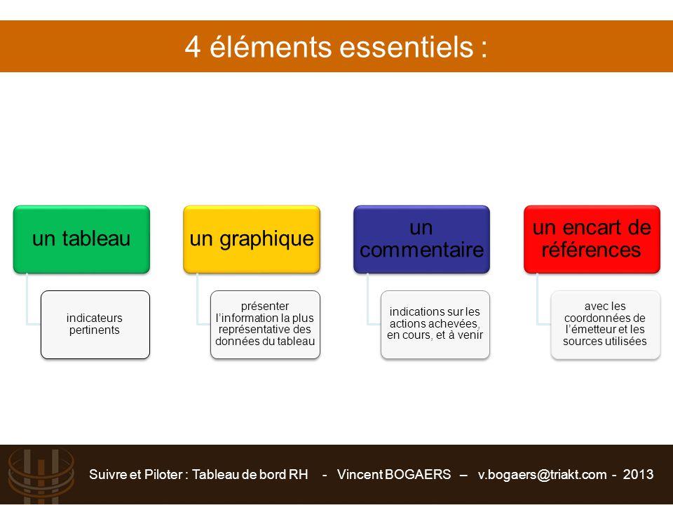 Suivre et Piloter : Tableau de bord RH - Vincent BOGAERS – v.bogaers@triakt.com - 2013 4 éléments essentiels :