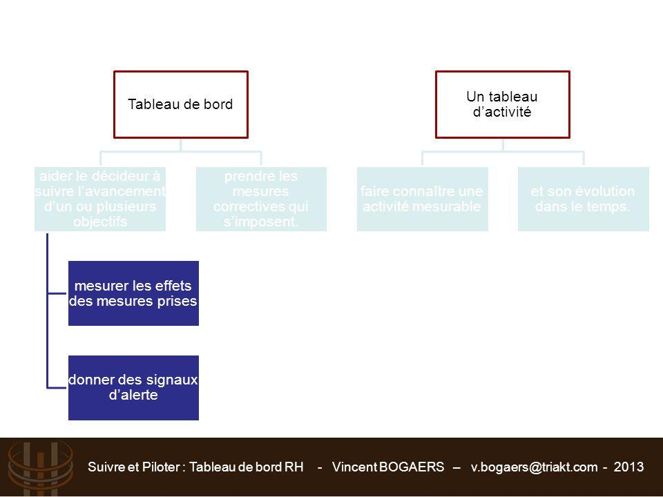 Suivre et Piloter : Tableau de bord RH - Vincent BOGAERS – v.bogaers@triakt.com - 2013