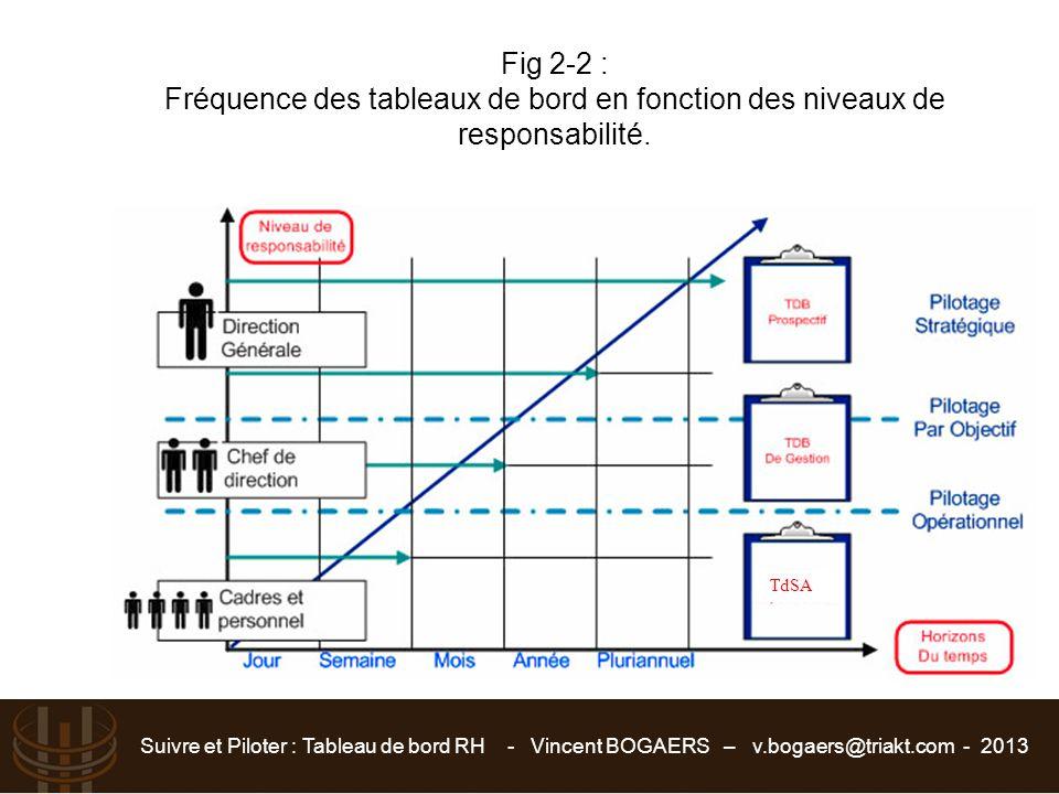 Suivre et Piloter : Tableau de bord RH - Vincent BOGAERS – v.bogaers@triakt.com - 2013 Fig 2-2 : Fréquence des tableaux de bord en fonction des niveau