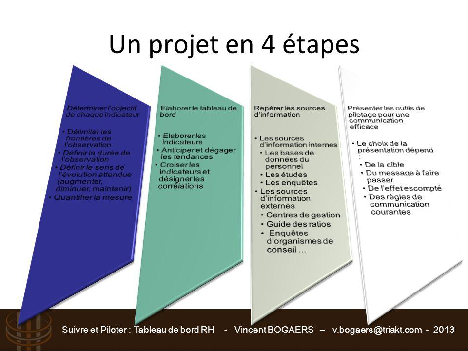 Suivre et Piloter : Tableau de bord RH - Vincent BOGAERS – v.bogaers@triakt.com - 2013 Un projet en 4 étapes