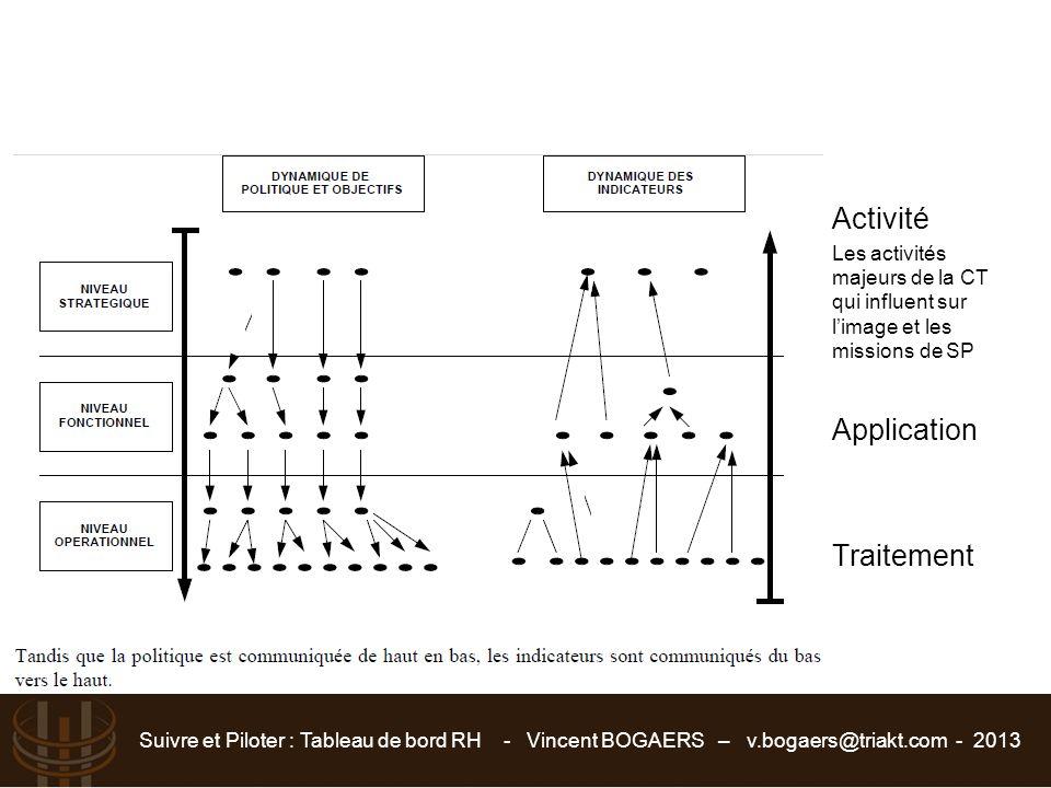 Suivre et Piloter : Tableau de bord RH - Vincent BOGAERS – v.bogaers@triakt.com - 2013 Activité Les activités majeurs de la CT qui influent sur l'imag