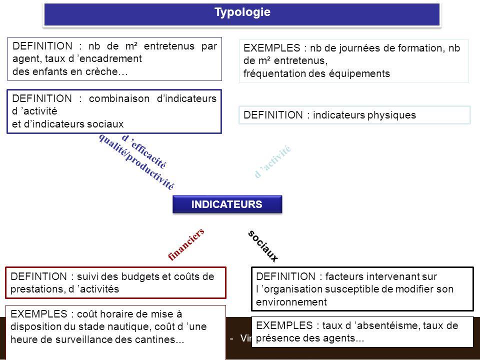 Suivre et Piloter : Tableau de bord RH - Vincent BOGAERS – v.bogaers@triakt.com - 2013 DEFINITION : indicateurs physiques Typologie INDICATEURS d 'act