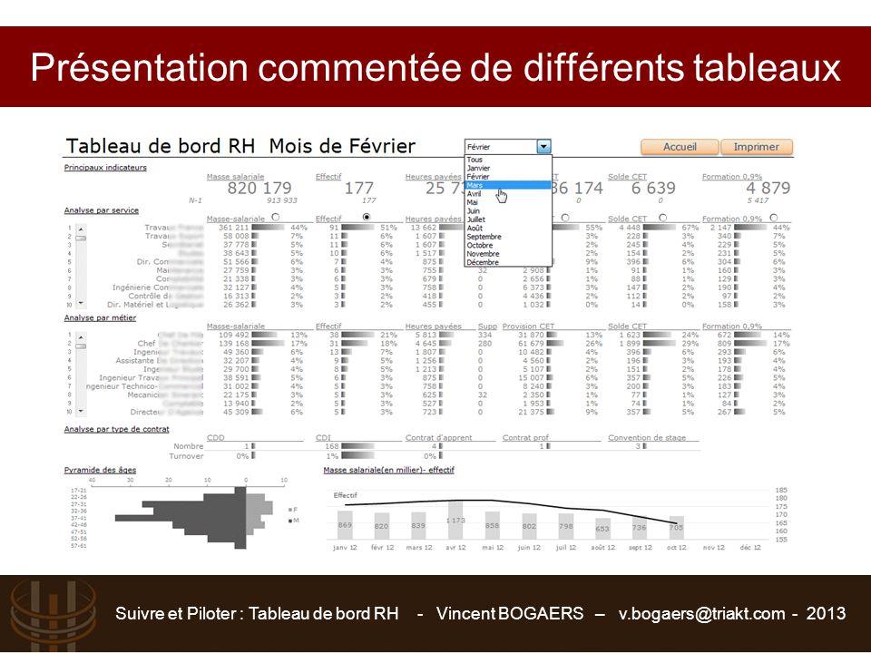 Suivre et Piloter : Tableau de bord RH - Vincent BOGAERS – v.bogaers@triakt.com - 2013 Présentation commentée de différents tableaux