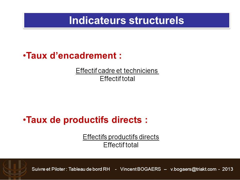 Suivre et Piloter : Tableau de bord RH - Vincent BOGAERS – v.bogaers@triakt.com - 2013 Indicateurs structurels Effectif cadre et techniciens Effectif