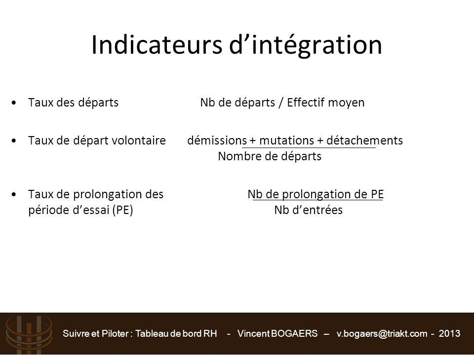 Suivre et Piloter : Tableau de bord RH - Vincent BOGAERS – v.bogaers@triakt.com - 2013 Indicateurs d'intégration Taux des départsNb de départs / Effec