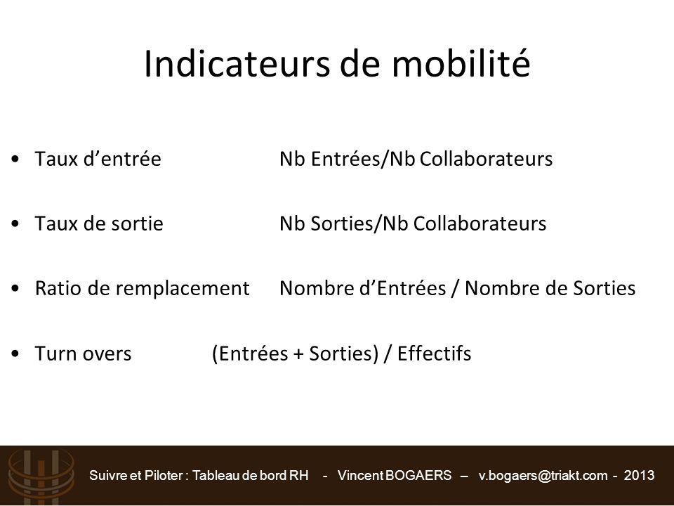 Suivre et Piloter : Tableau de bord RH - Vincent BOGAERS – v.bogaers@triakt.com - 2013 Indicateurs de mobilité Taux d'entréeNb Entrées/Nb Collaborateu