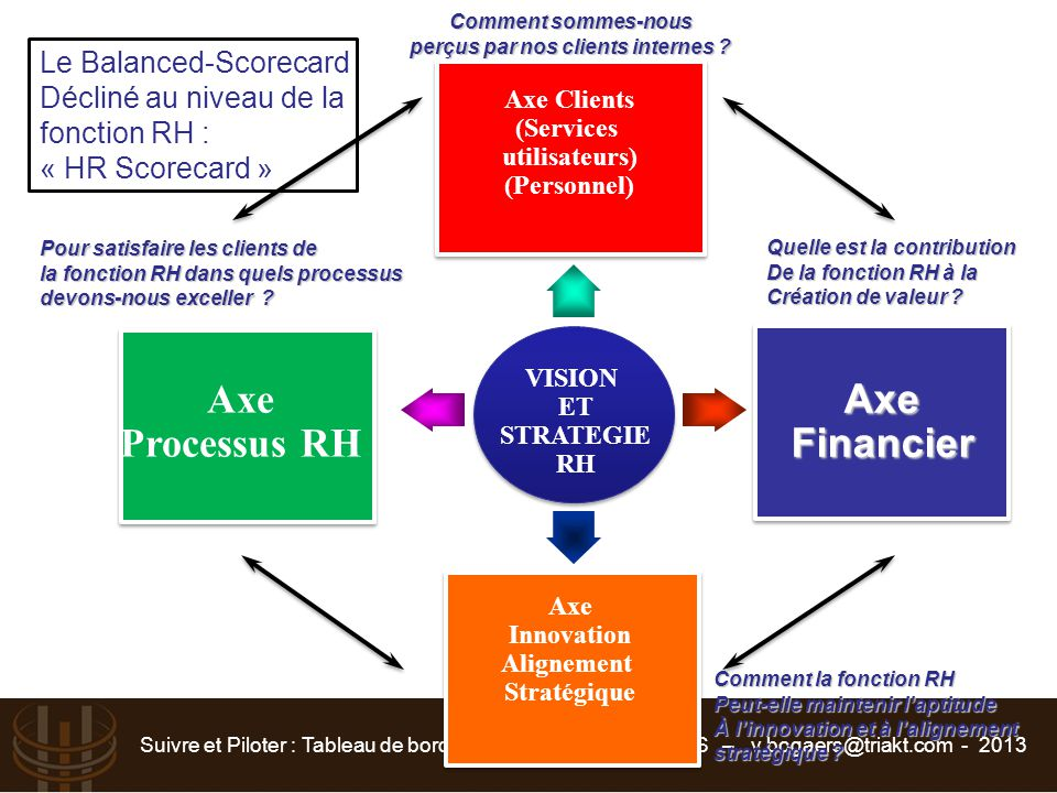 Suivre et Piloter : Tableau de bord RH - Vincent BOGAERS – v.bogaers@triakt.com - 2013 VISION ET STRATEGIE RH Axe Clients (Services utilisateurs) (Per