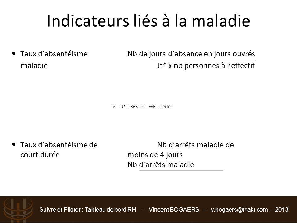 Suivre et Piloter : Tableau de bord RH - Vincent BOGAERS – v.bogaers@triakt.com - 2013 Indicateurs liés à la maladie Taux d'absentéismeNb de jours d'a