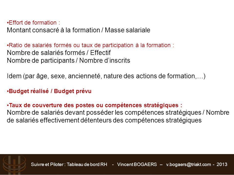 Suivre et Piloter : Tableau de bord RH - Vincent BOGAERS – v.bogaers@triakt.com - 2013 Effort de formation : Montant consacré à la formation / Masse s
