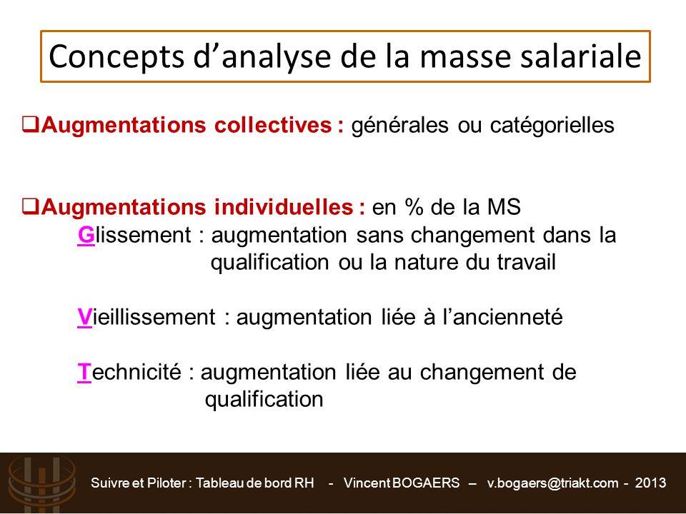 Suivre et Piloter : Tableau de bord RH - Vincent BOGAERS – v.bogaers@triakt.com - 2013 Concepts d'analyse de la masse salariale  Augmentations collec