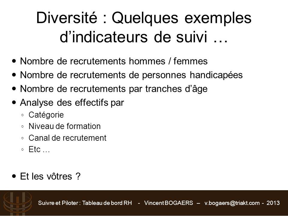 Diversité : Quelques exemples d'indicateurs de suivi … Nombre de recrutements hommes / femmes Nombre de recrutements de personnes handicapées Nombre d
