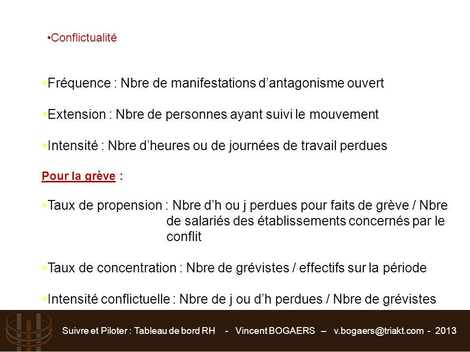 Suivre et Piloter : Tableau de bord RH - Vincent BOGAERS – v.bogaers@triakt.com - 2013 Conflictualité  Fréquence : Nbre de manifestations d'antagonis