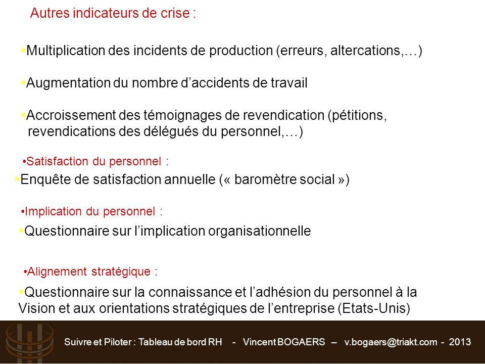 Suivre et Piloter : Tableau de bord RH - Vincent BOGAERS – v.bogaers@triakt.com - 2013 Autres indicateurs de crise :  Multiplication des incidents de