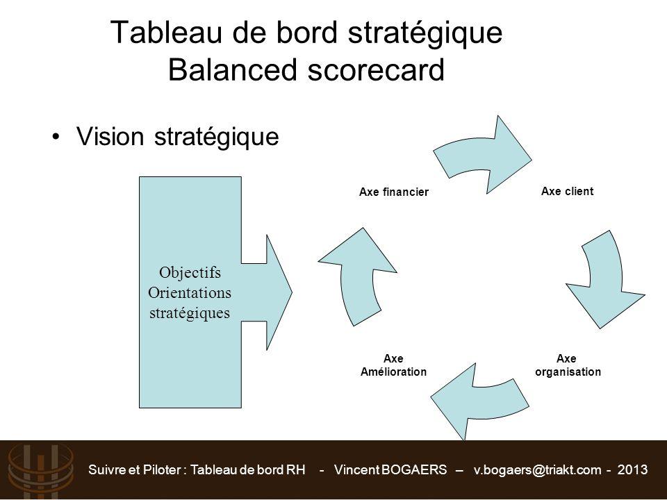 Suivre et Piloter : Tableau de bord RH - Vincent BOGAERS – v.bogaers@triakt.com - 2013 Tableau de bord stratégique Balanced scorecard Vision stratégiq