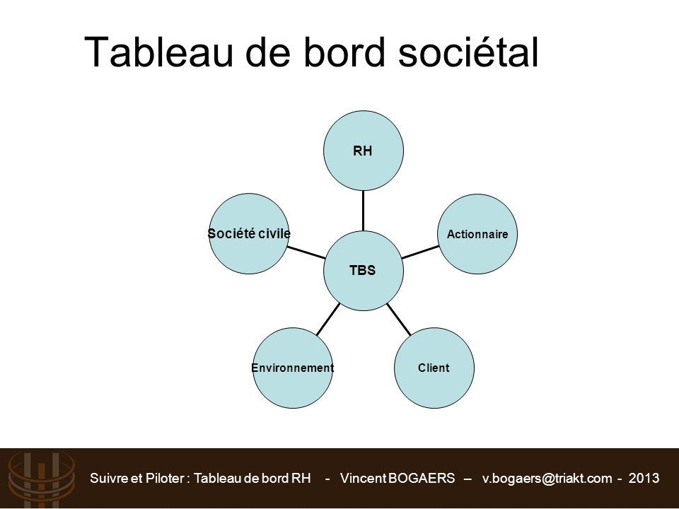 Suivre et Piloter : Tableau de bord RH - Vincent BOGAERS – v.bogaers@triakt.com - 2013 Tableau de bord sociétal Société civile EnvironnementClient Act
