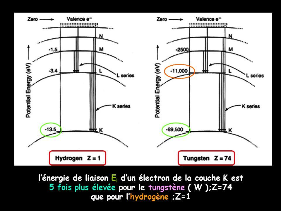 l'énergie de liaison E l d'un électron de la couche K est 5 fois plus élevée pour le tungstène ( W );Z=74 que pour l'hydrogène ;Z=1