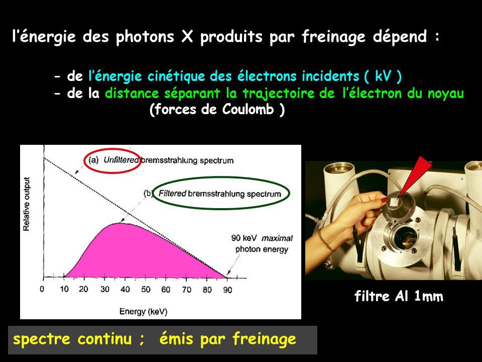l'énergie des photons X produits par freinage dépend : - de l'énergie cinétique des électrons incidents ( kV ) - de la distance séparant la trajectoir