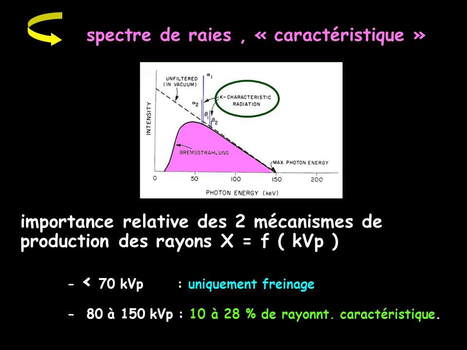 spectre de raies, « caractéristique » importance relative des 2 mécanismes de production des rayons X = f ( kVp ) - < 70 kVp : uniquement freinage - 8