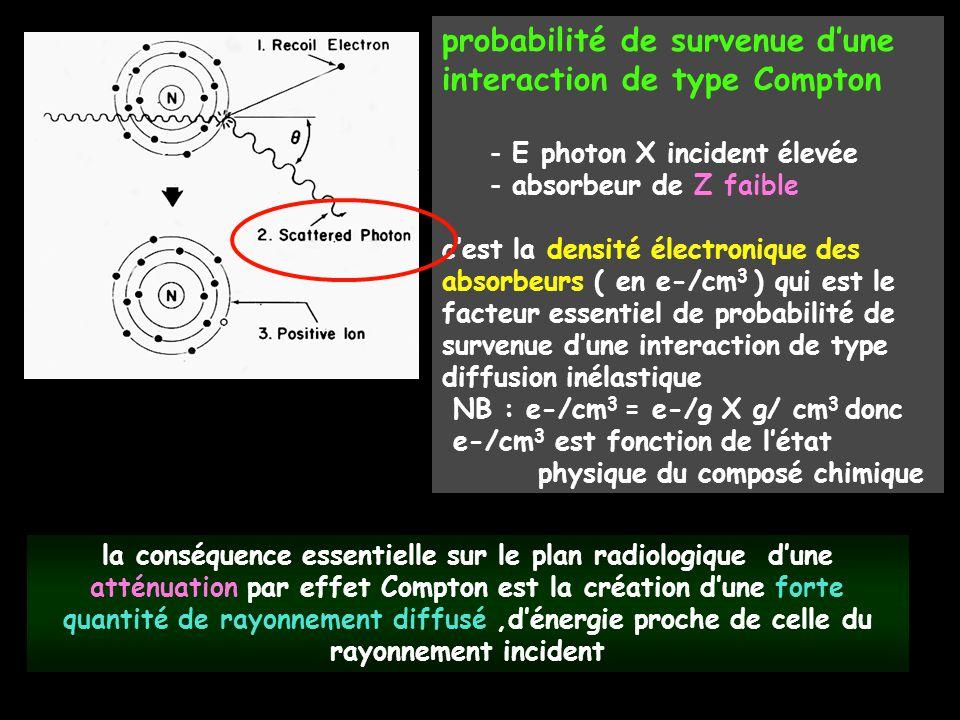 probabilité de survenue d'une interaction de type Compton - E photon X incident élevée - absorbeur de Z faible c'est la densité électronique des absor