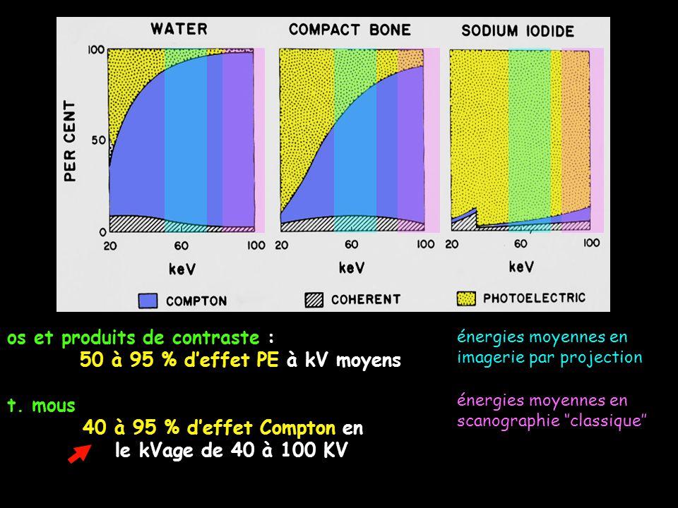 os et produits de contraste : 50 à 95 % d'effet PE à kV moyens t. mous 40 à 95 % d'effet Compton en le kVage de 40 à 100 KV énergies moyennes en image