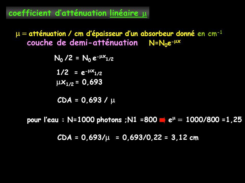 coefficient d'atténuation linéaire   atténuation / cm d'épaisseur d'un absorbeur donné en cm -1 couche de demi-atténuation N=N 0 e -  x N