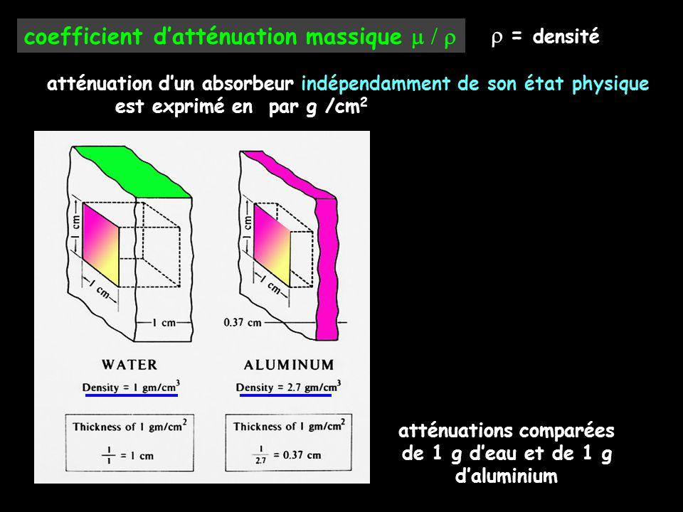 coefficient d'atténuation massique  atténuation d'un absorbeur indépendamment de son état physique est exprimé en par g /cm 2  = densité atténu