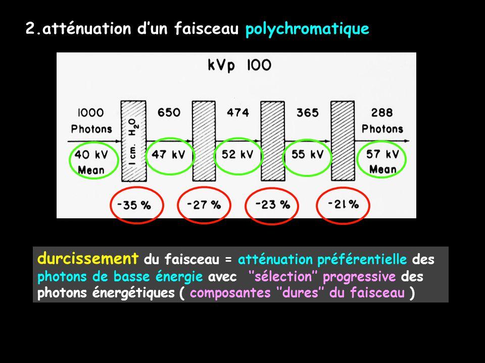 2.atténuation d'un faisceau polychromatique durcissement du faisceau = atténuation préférentielle des photons de basse énergie avec ''sélection'' prog