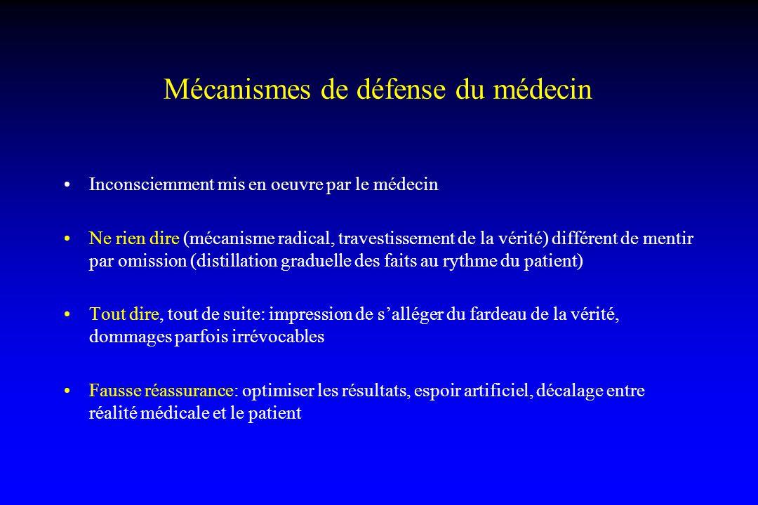 Mécanismes de défense du médecin Inconsciemment mis en oeuvre par le médecin Ne rien dire (mécanisme radical, travestissement de la vérité) différent